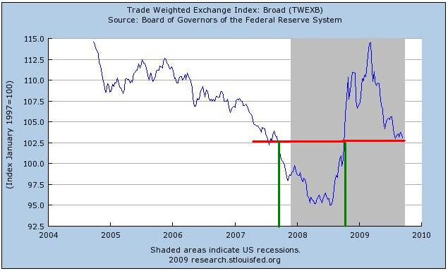 Trade-Weighted-US-Dollar