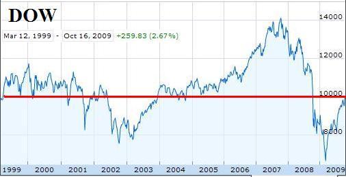 Dow10years