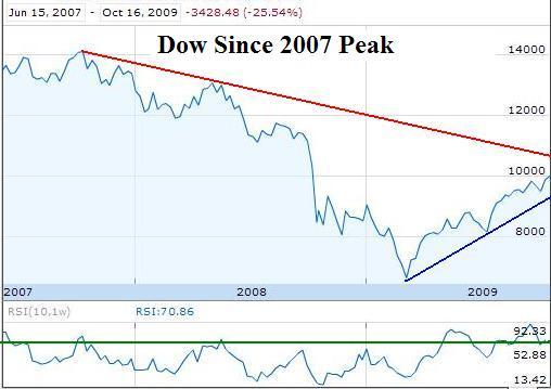 DowSincePeak