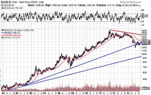 Gold-10years-Oct25-2013