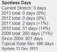 SpotlessDays