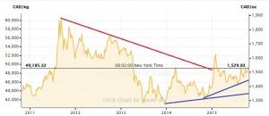 Gold-CDN-5Years-Oct24-2015