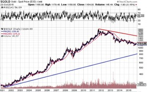 Gold=Oct24-2015-15 years