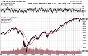 SPX-10Years-2015