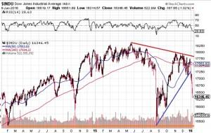 Dow-2years-Jan8-2016