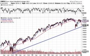 Dow-5years-Jan8-2016