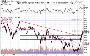Gold 3 years - March4-2016