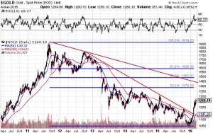 Gold-6-years-March4-2016